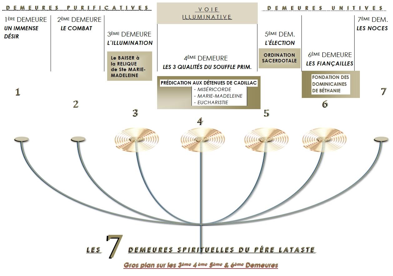 Les 7 Demeures spi. du P. LATASTE.jpg